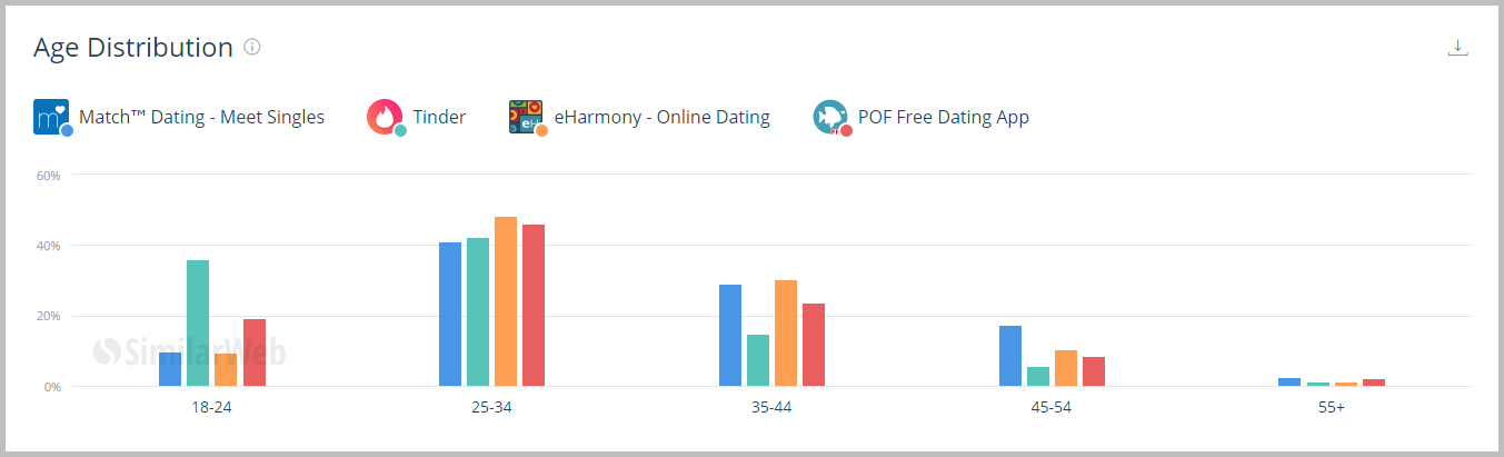 average age of match com users
